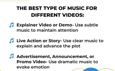 The Best Type of Music for Different Videos