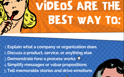 Explainer Videos Are the Best Way To…