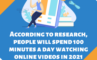 2021 Video Marketing Statistic