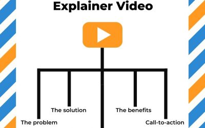The Structure of Explainer Videos
